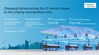 Electric buses in Leipzig to use Siemens infrastructure for charging
